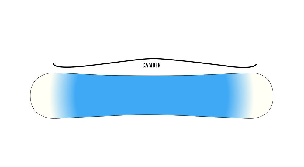 Camber Boards