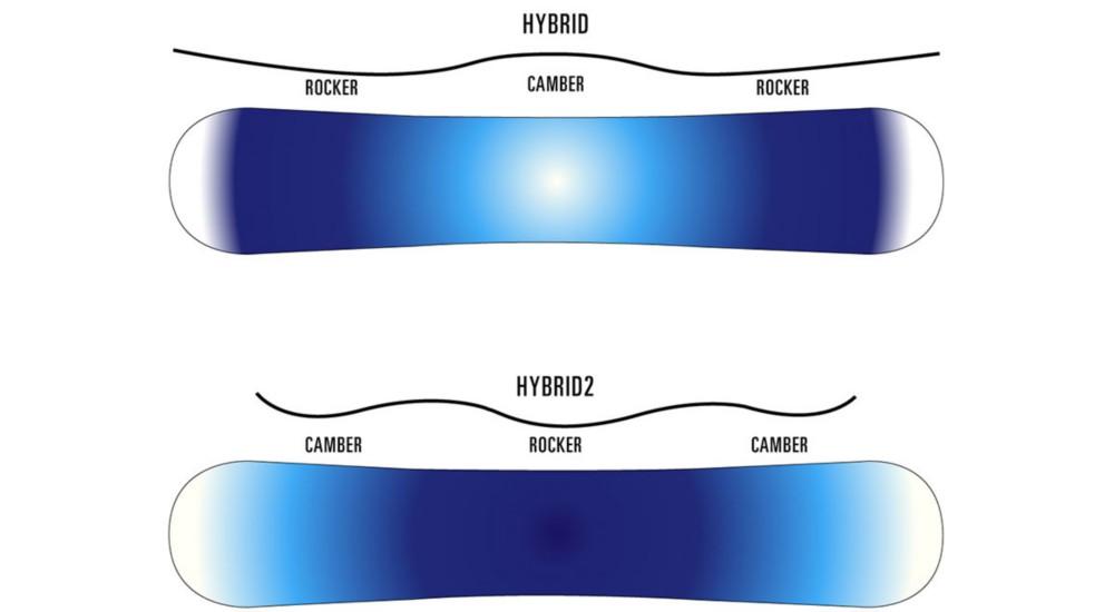 Hybrid boards