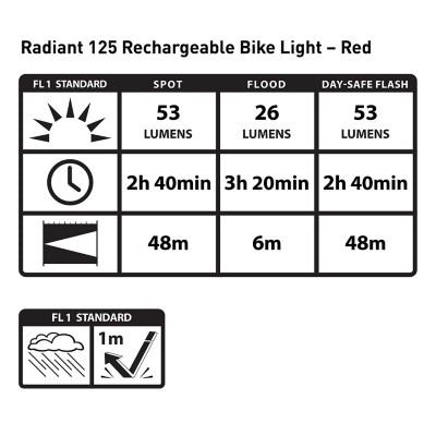 Nite Ize Radiant 125 Rechargeable Bike Light