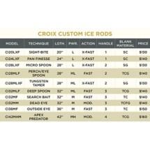St. Croix Custom Ice Fishing Rod