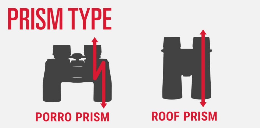 Bincoluar Prism Type
