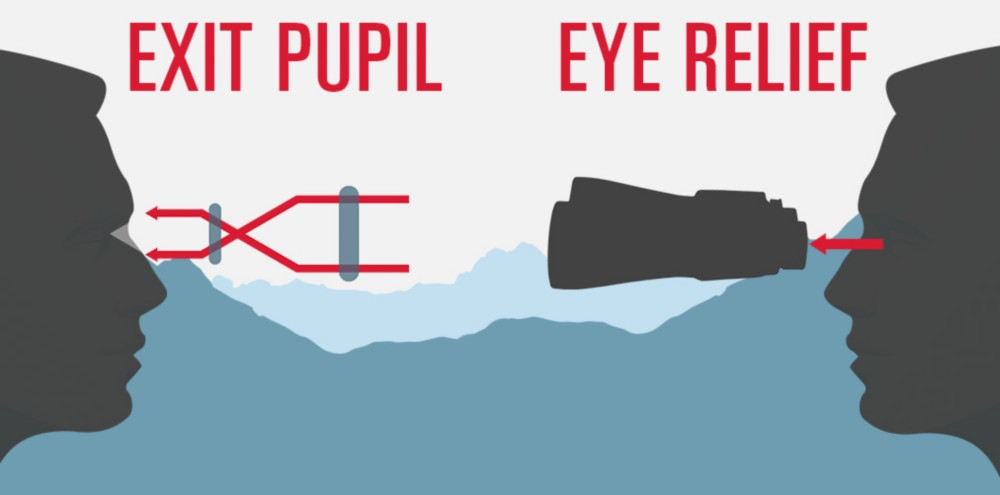 Scopes Eye Relief & Exit Pupil