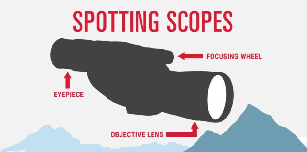 Spotting Scope Magnification Power & Objective Lens