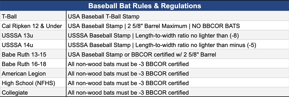 Baseball Bat Regulations