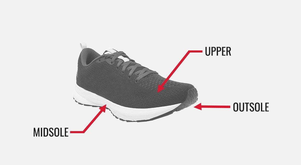 3 parts to a running shoe, the midsole, the upper, and the outsole